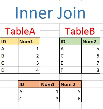 SQL: 4 Types of Joins – Analytics4All