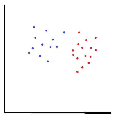 Python: K Nearest Neighbor – Analytics4All