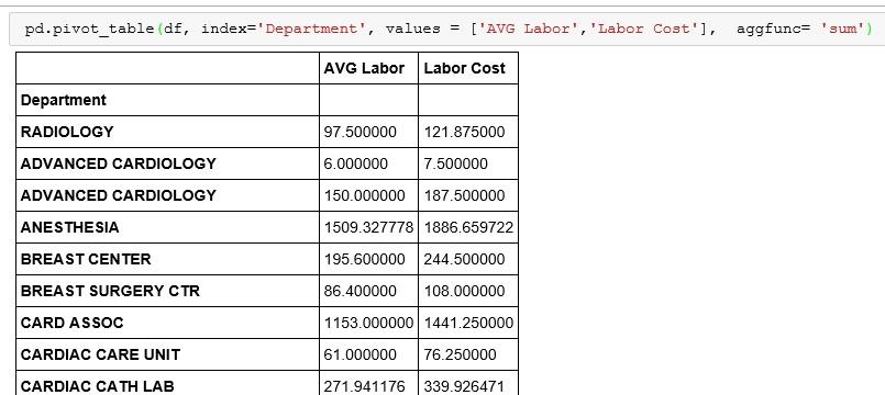 Python Pivot Tables With Pandas Analytics4all